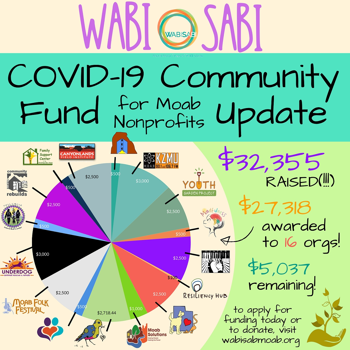 COVID-19  Community Fund For Moab Nonprofits Update